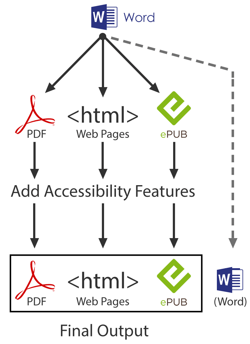 Diagram showing the workflow from Word to a different format such as HTML, PDF, or EPUB, then adding accessibility features and putting the final version on the web